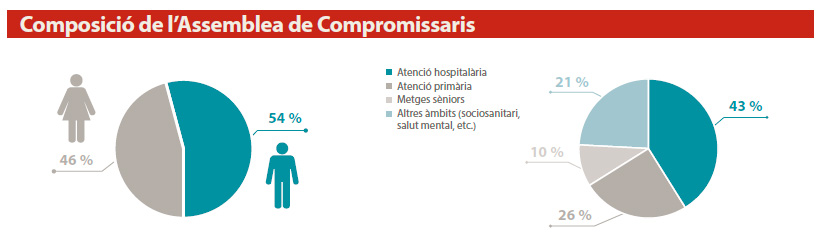 Composició de l'Assemblea de Compromissaris
