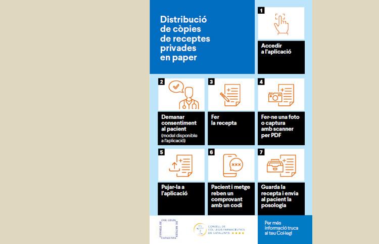 Plataforma per compartir còpies de receptes privades en paper